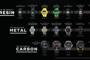 Year of the Carbon (Core Guard) G-Shock, with videos