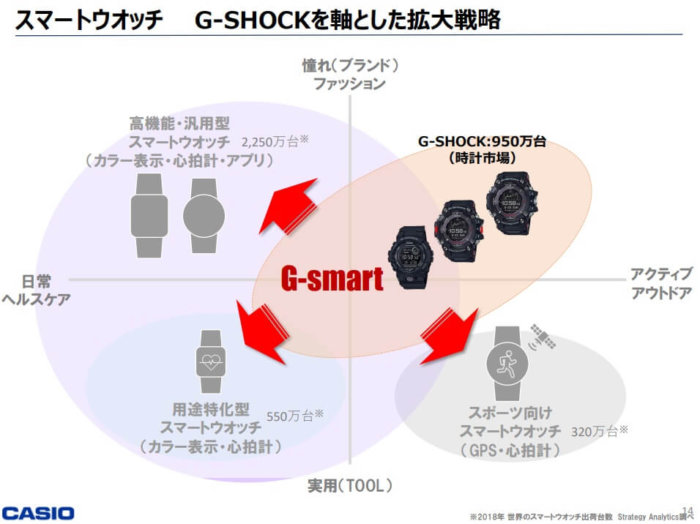 Casio G-Shock G-SMART Smartwatch and Fitness Watch Strategy