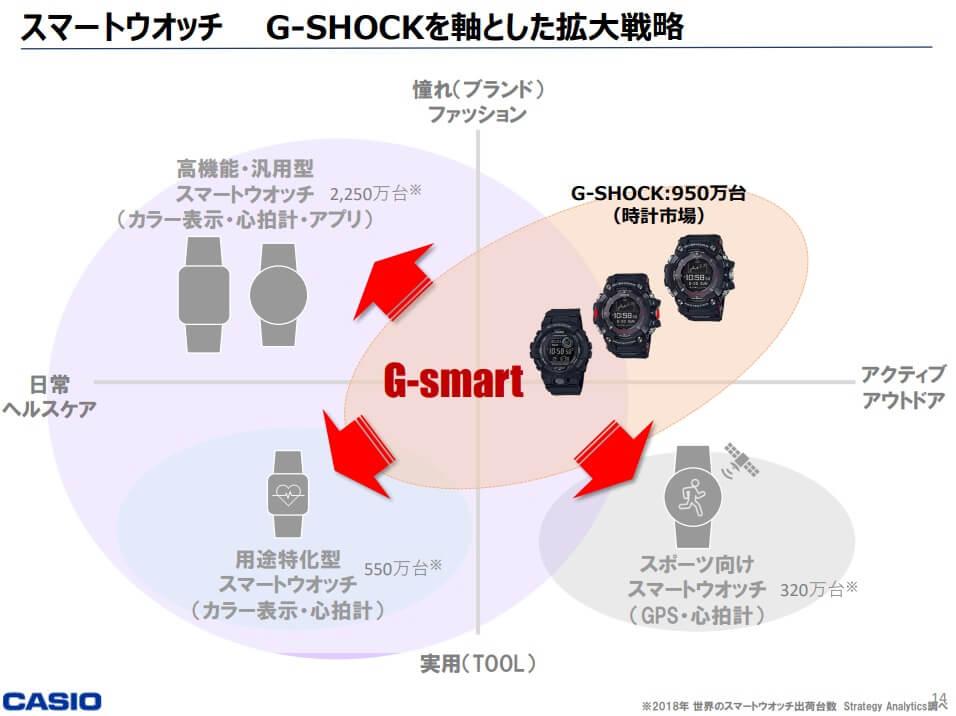 Is a G-Shock G-Smart smartwatch coming in 2021? – G-Central G-Shock Watch Fan Blog