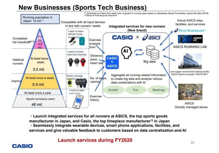 Casio Asics Sports Tech Business