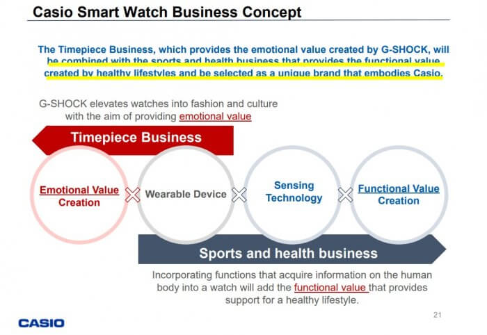 Casio Smart Watch Business Concept