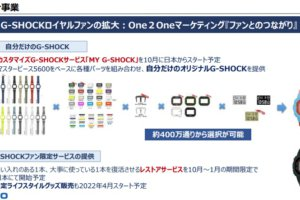 """My G-Shock"" watch customization service launching in Japan"